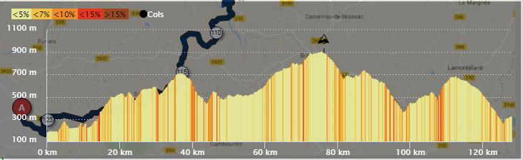 La Castraise: 128 kms 2230 D+